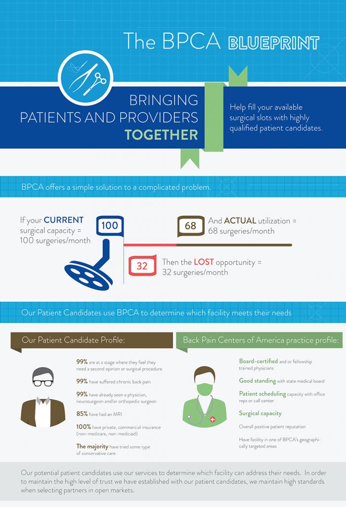 Infografic BPCA 1