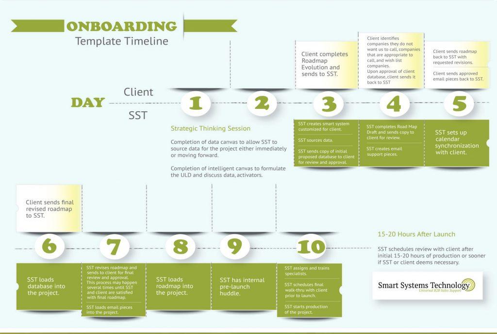 Sales Process Map ver. 9